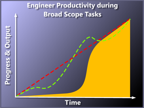 Graph of engineering progress over time on a broad task